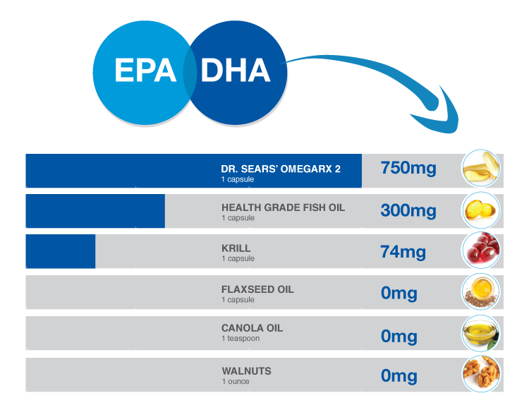 Chart comparing the amount of Eicosapentaenoic Acid and Docosahexaenoic Acid in DR Sears OmegaRX 2 vs. other fish oil sources